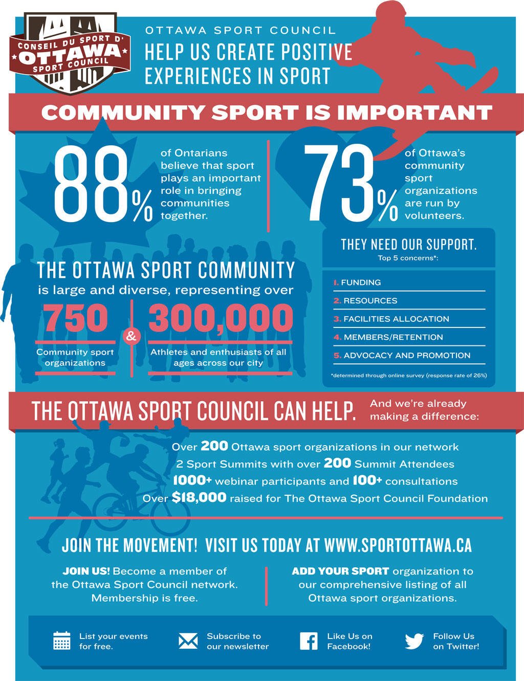 How the Ottawa Sport Council Makes a Difference